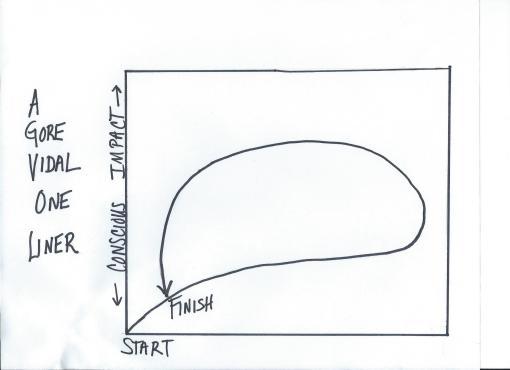 Gore Vidal Graph