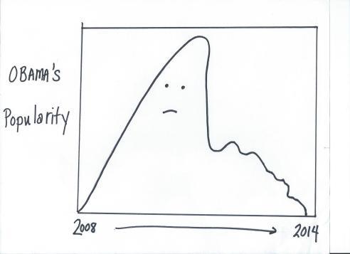 Obama Graph