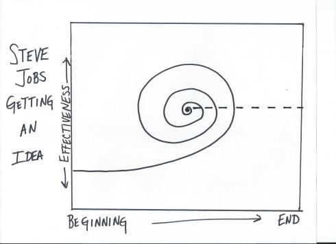 Steve Jobs Graph